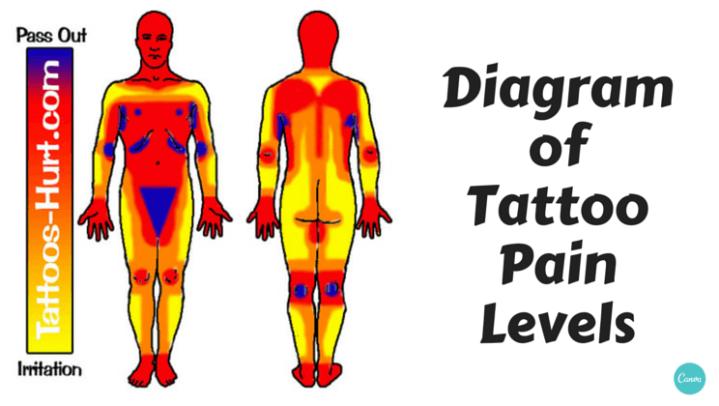 tat pain